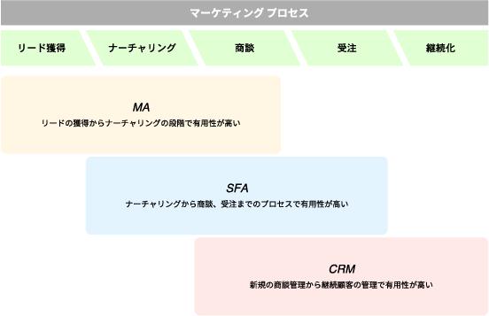 マーケティング・プロセス